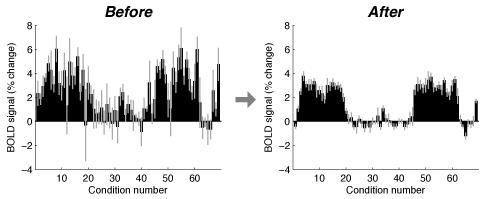 GLMdenoise: A MATLAB toolbox for denoising task-based fMRI data